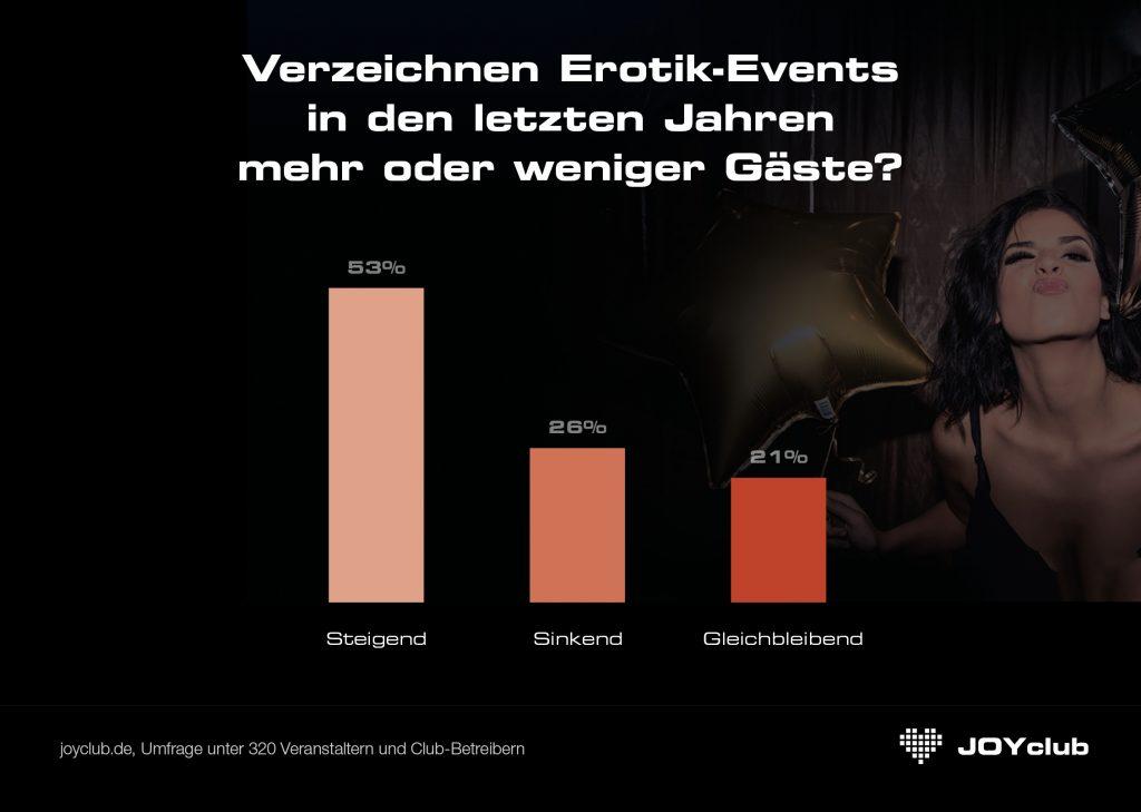Steigende Gästezahlen auf Erotik-Events