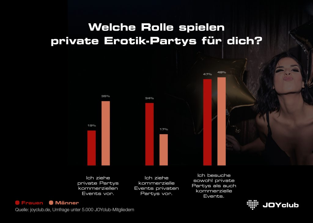 Rolle privater Erotik-Partys
