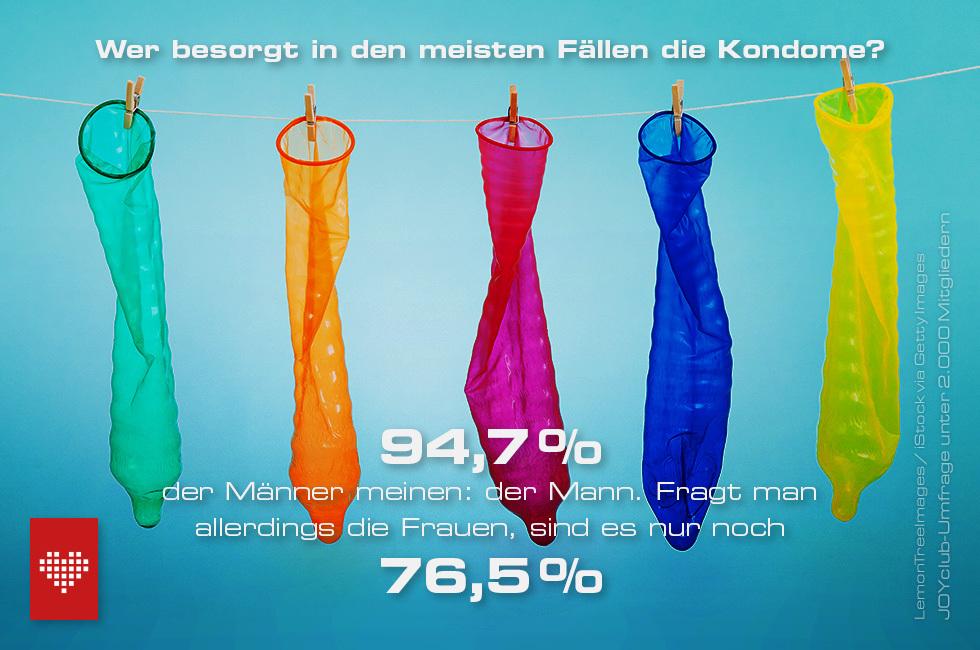 Kondomkauf